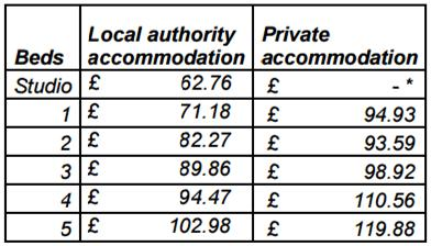 Rent levels in York
