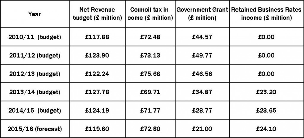 York Council chnages in source of income
