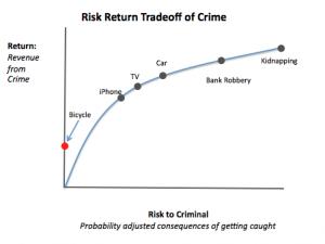 bike-thef-chart