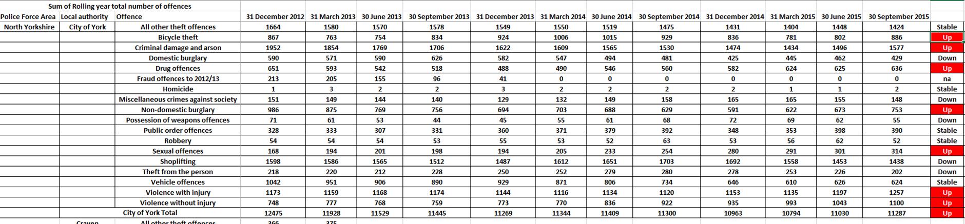 National Crime stats Jan 2016