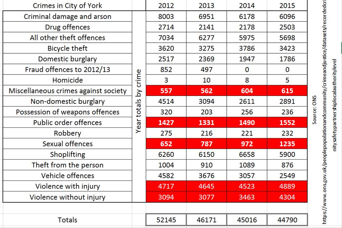 York Crime stats