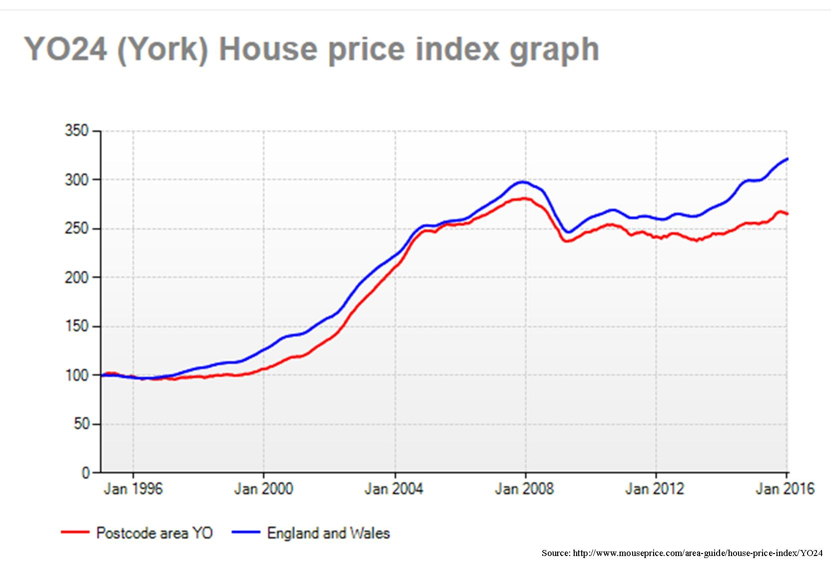 House price trends in York