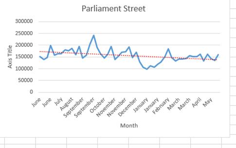 Fewer visitors on part of Parliament Street