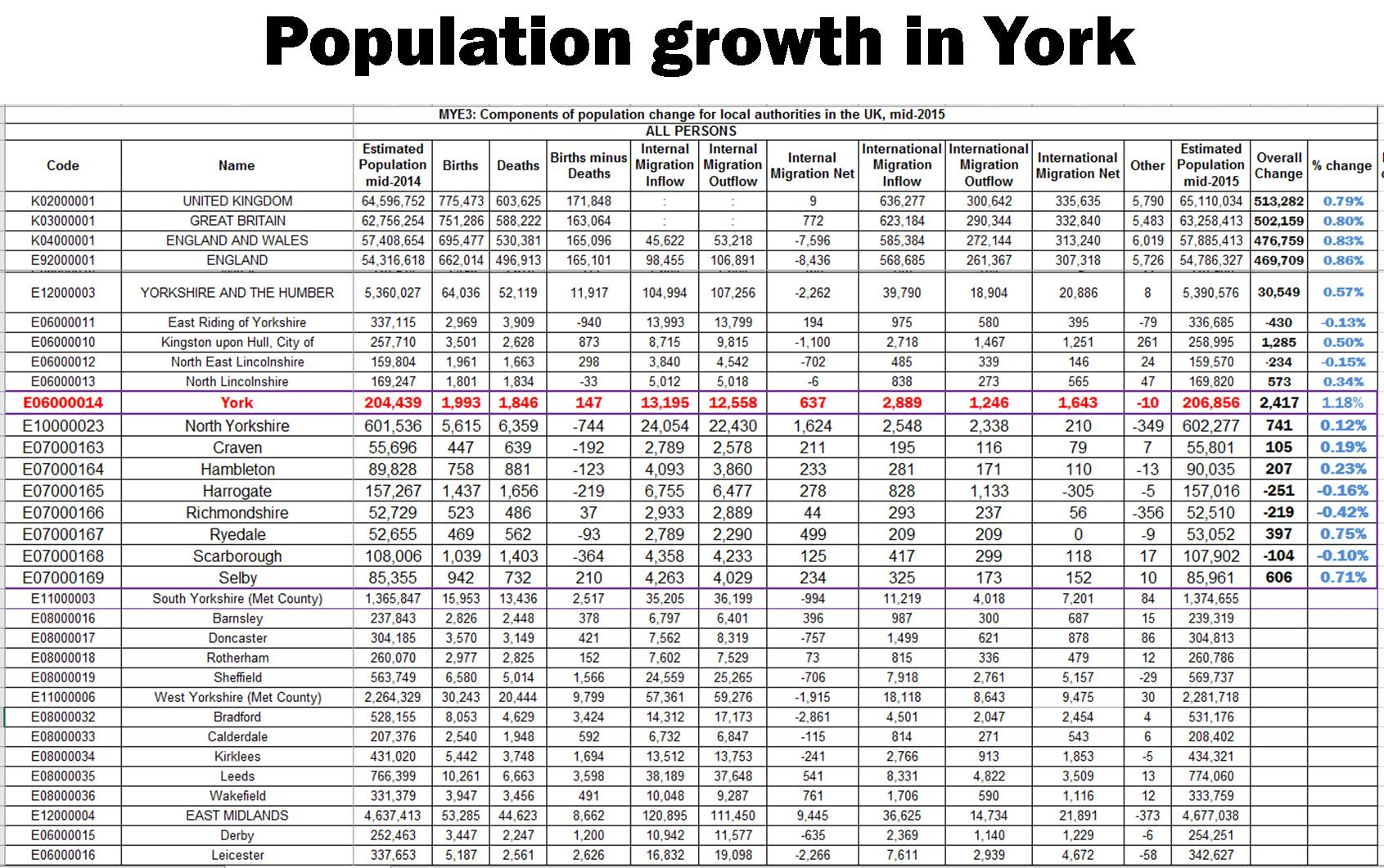 Population growth in York