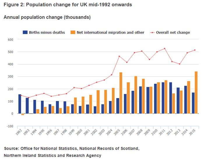 UK population change
