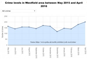 Crime trends in Westfield area