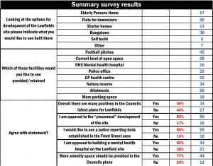 Lowfields survey results