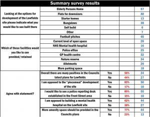 Lowfields survey results