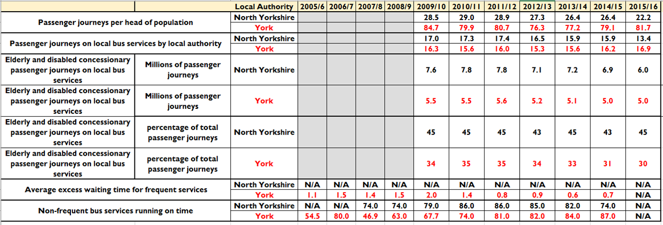 Bus use in York and North Yorkshire compared