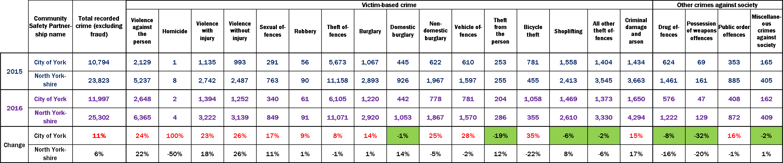 crime comparison 2016