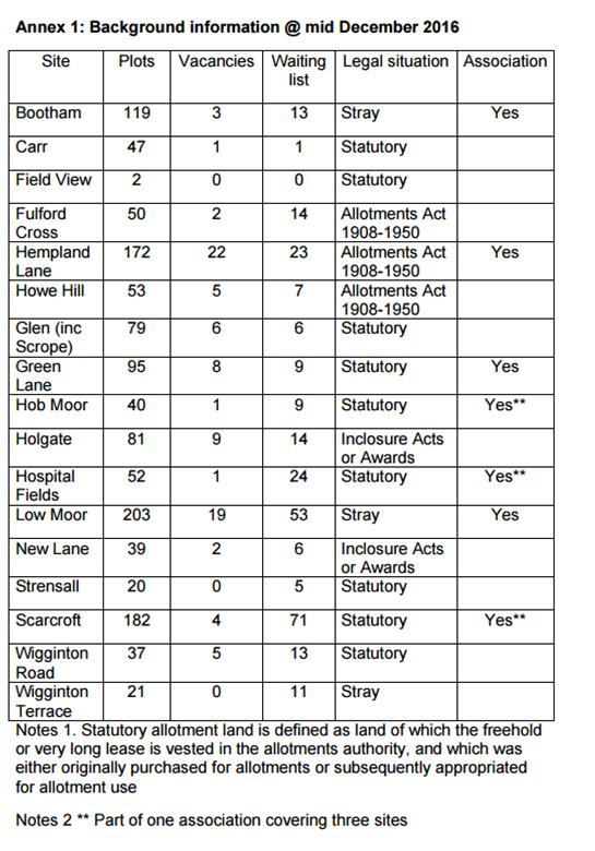 List of allotments in York
