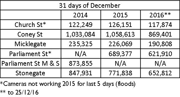 December Visitor numbers to York