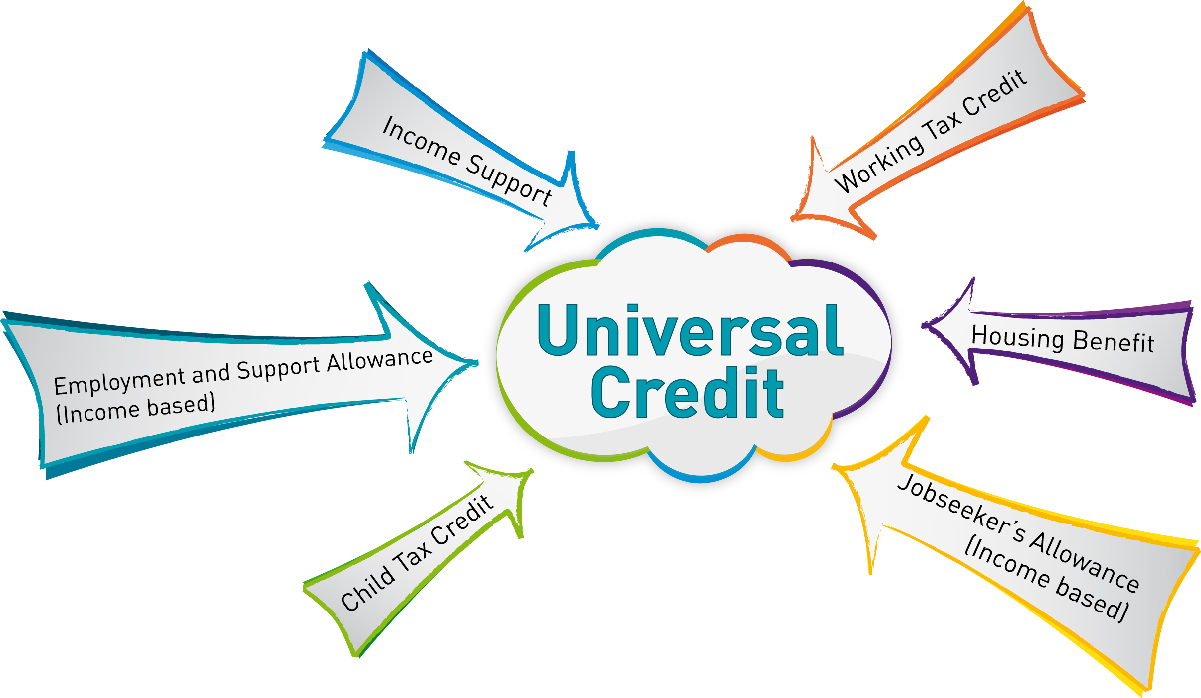 universal credit single parent working hours Universal credit is a new benefit for people aged between 16 and 64 it can be paid to it is administered by the department for work and pensions (dwp) and most people are expected to hours a week care to a child getting certain disability benefits is in contrast a disabled lone parent who is also a carer will lose out.